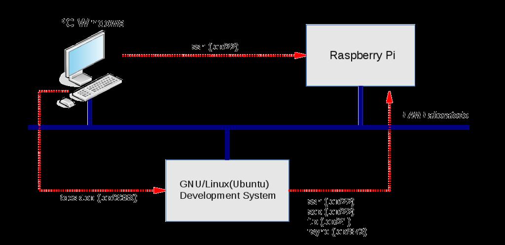 Diagramma di rete